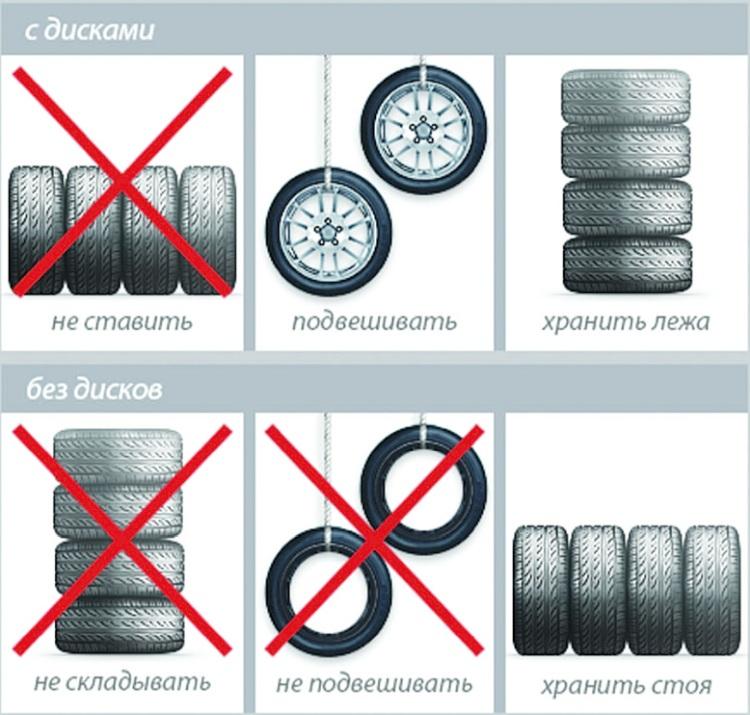 инфографика хранения колес