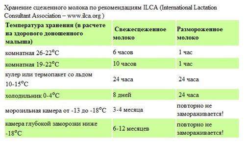 Хранение грудного молока при разной температуре