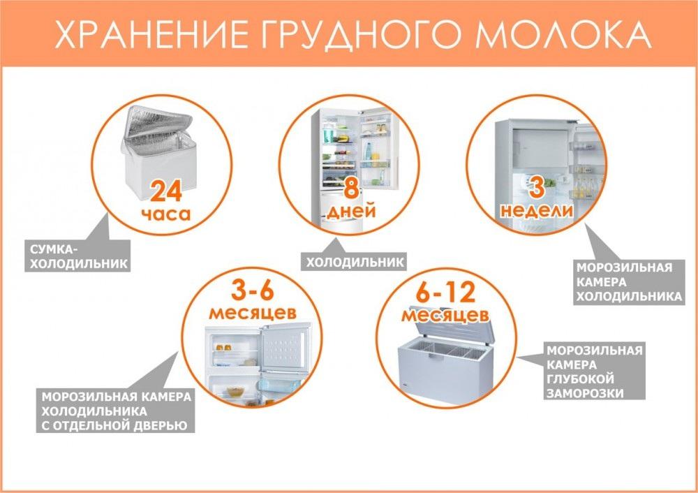 Хранение грудного молока при низкой тем-ре